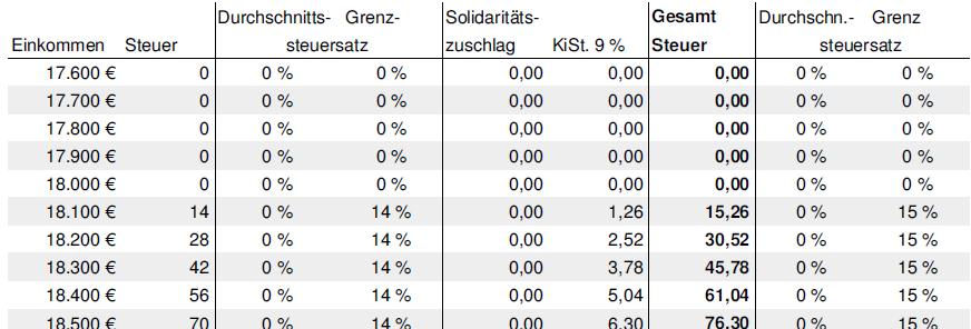 Splittingtabelle 2019 Bis 2011 Steuerrechner